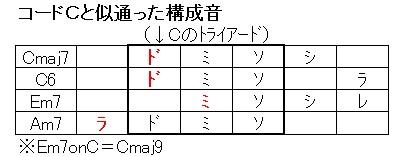 Cメジャースケール(似通ったコード