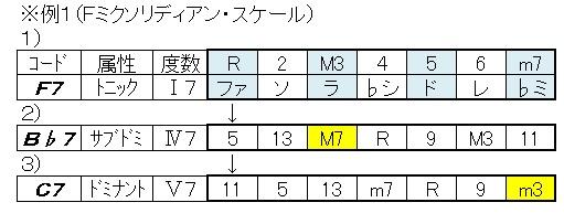 ブルースコード(Fミクソリディアン
