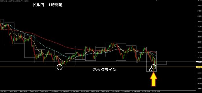 ドル円1時間足181026