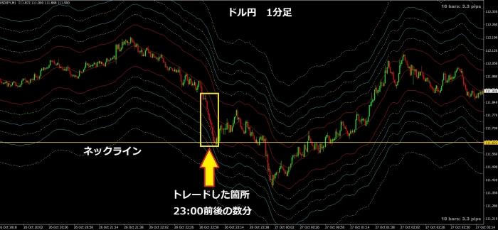 ドル円1分足181026
