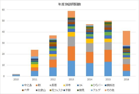 year2010-2016.jpg