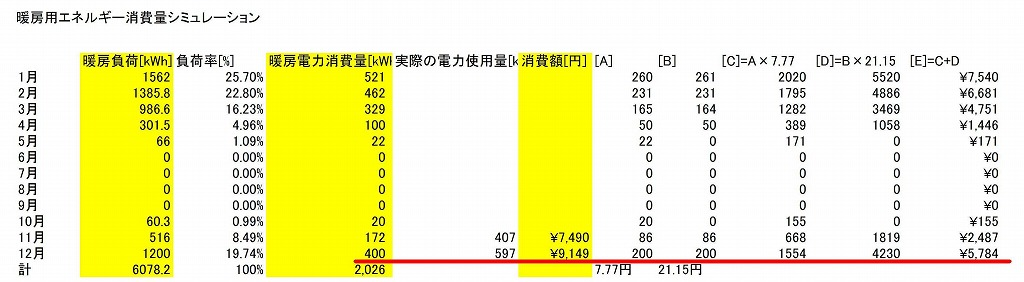 暖房用エネルギー消費量計算、実測値あり