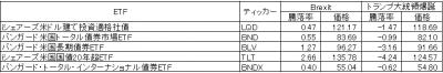 LQD-BND-BLV-TLT-BNDX-161112.png