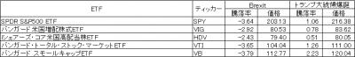 beikokukabu-etf-161112.png