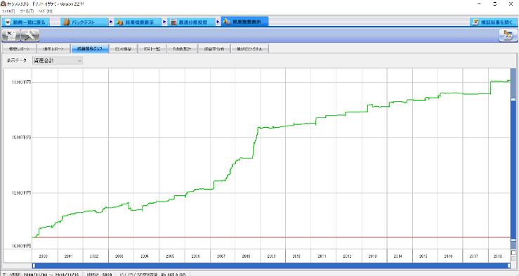 平安京エイリアン資産グラフ