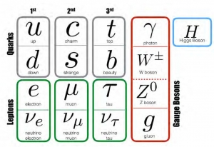 素粒子世代構造