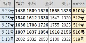 2017年3月ダイヤ改正小松→東京