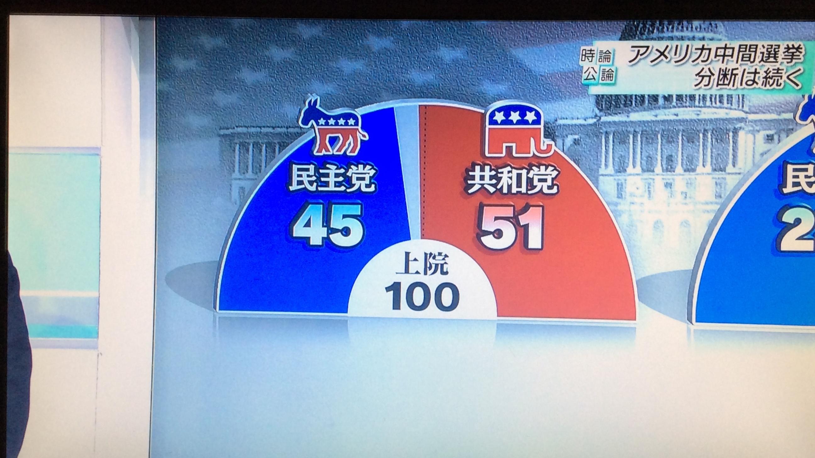 JUNSKY blog アメリカ中間選挙で民主党が上院でも共和党の倍以上当選!