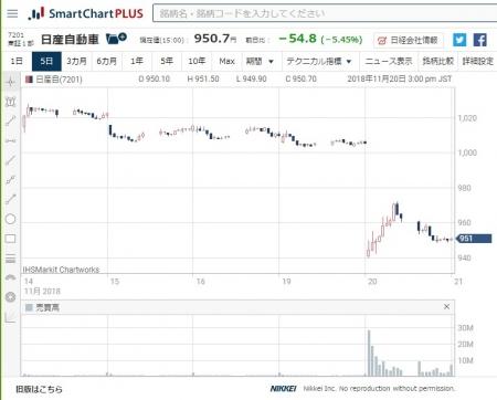 NISSAN_Stock-Chart_20181114-20.jpg