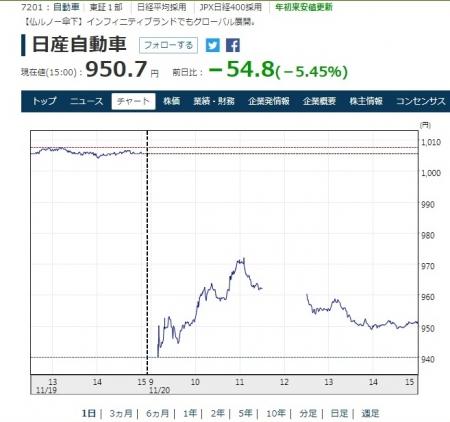 NISSAN_Stock-Chart_20181120.jpg