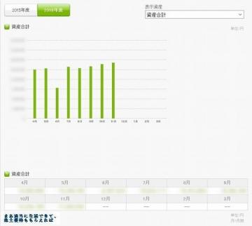 kakeibon 資産推移 201611
