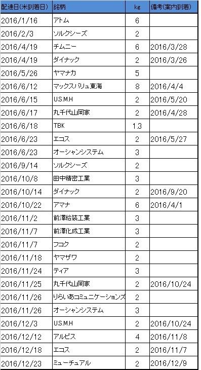 2016年 米優待銘柄 到着履歴