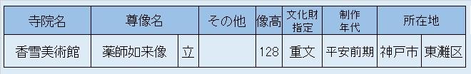 観仏リスト・香雪美術館