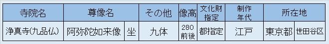 観仏リスト・九品仏
