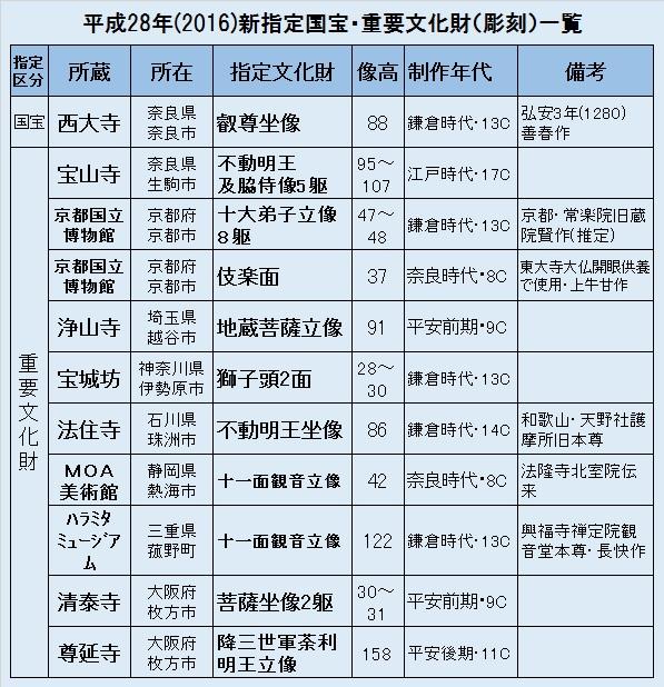 観仏先リスト03~新指定文化財出展一覧