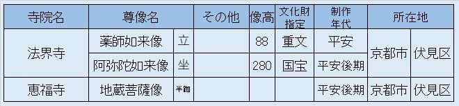 観仏先リスト05~法界寺・恵福寺