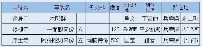 観仏先リスト08~達身寺・楊柳寺・浄土寺