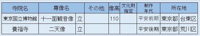 観仏先リスト09~東博蔵・十一面観音、養福寺