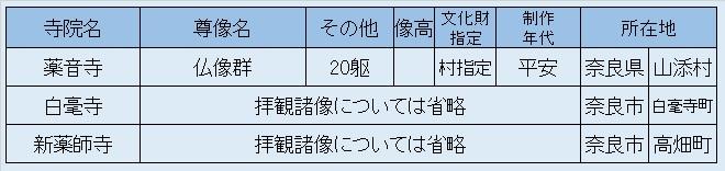 観仏先リスト07~薬音寺他