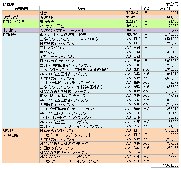 総資産(2017.1)