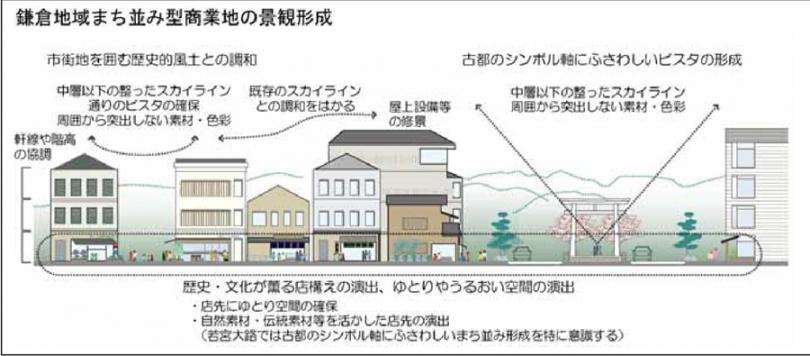 鎌倉 中心部 都市景観