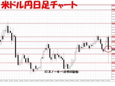 20161109米ドル円日足