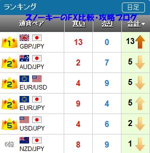 20161112さきよみLIONチャートランキング