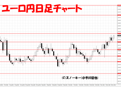 20161119ユーロ円日足