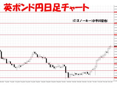 20161127英ポンド円日足