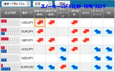20161127さきよみLIONチャートシグナルパネル