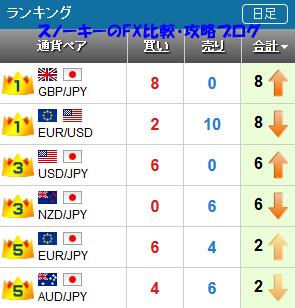 20161127さきよみLIONチャートランキング
