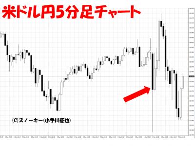 20161202米雇用統計米ドル円5分足