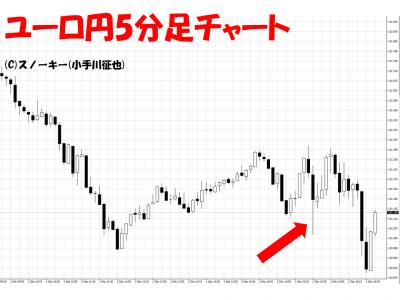 20161202米雇用統計ユーロ円5分足