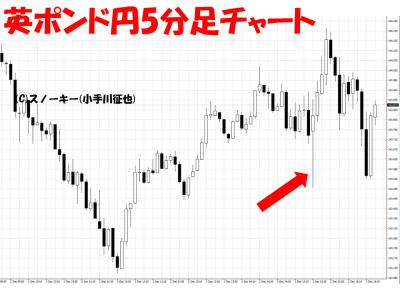 20161202米雇用統計英ポンド円5分足