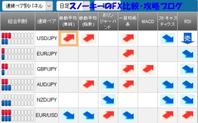 20161203さきよみLIONチャートシグナルパネル