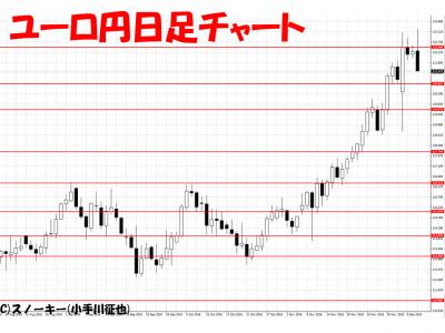 20161208ユーロ円日足