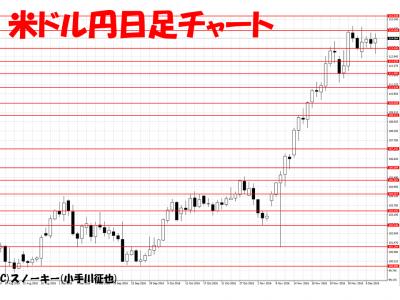 20161208米ドル円日足