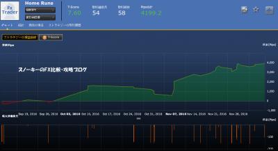 20161210シストレ24Home Runs損益チャート