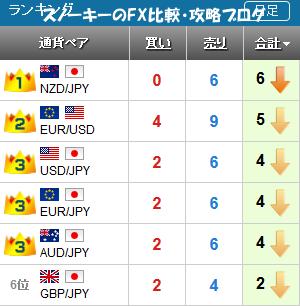 20161211さきよみLIONチャートランキング