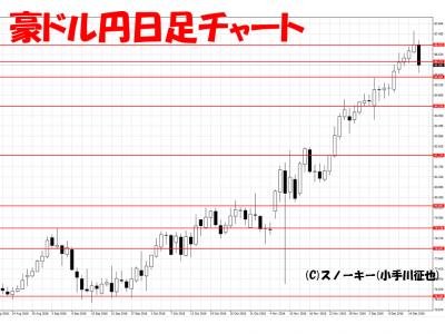 20161217豪ドル円日足