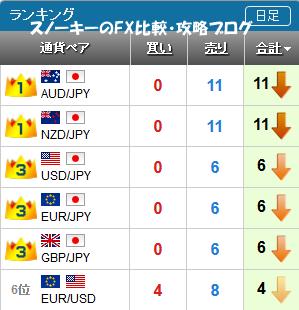 20161224さきよみLIONチャートランキング