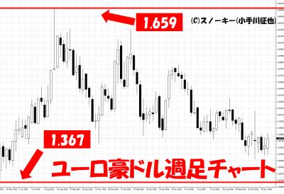 20161207ユーロ豪ドル週足チャート