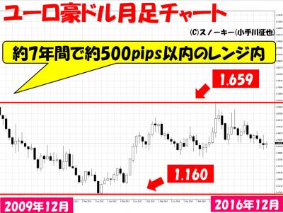 20161207ユーロ豪ドル月足チャート
