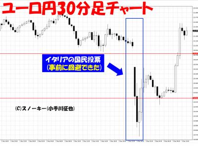 リピート系FXイタリア・ショック時ユーロ円30分足チャート