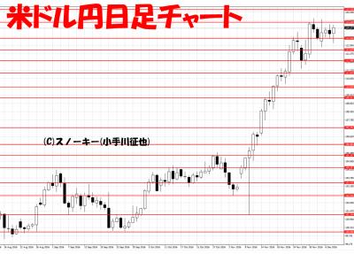 20161209米ドル円日足