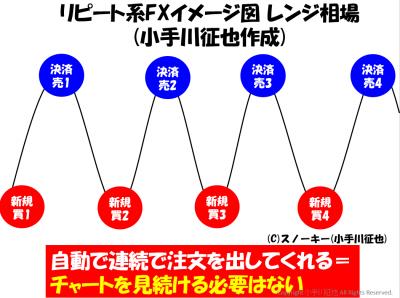 リピート系・トラップ系FXレンジ相場取引図
