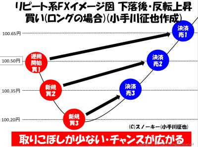 リピート系・トラップ系ロング(買い)注文取引図