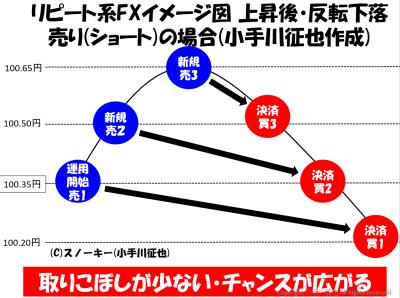 リピート系・トラップ系ショート(売り)注文取引図
