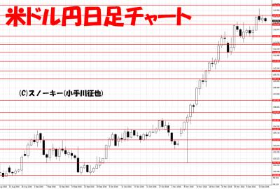 20161214米ドル円日足