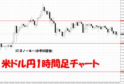 20161214米ドル円1時間足